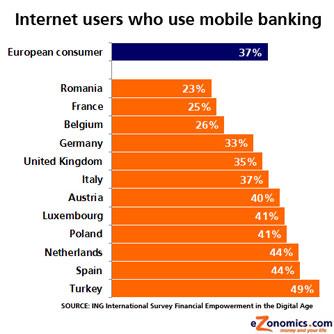26062_fullimage_IIS-chart_InternetUsersWhoUseMobileBanking