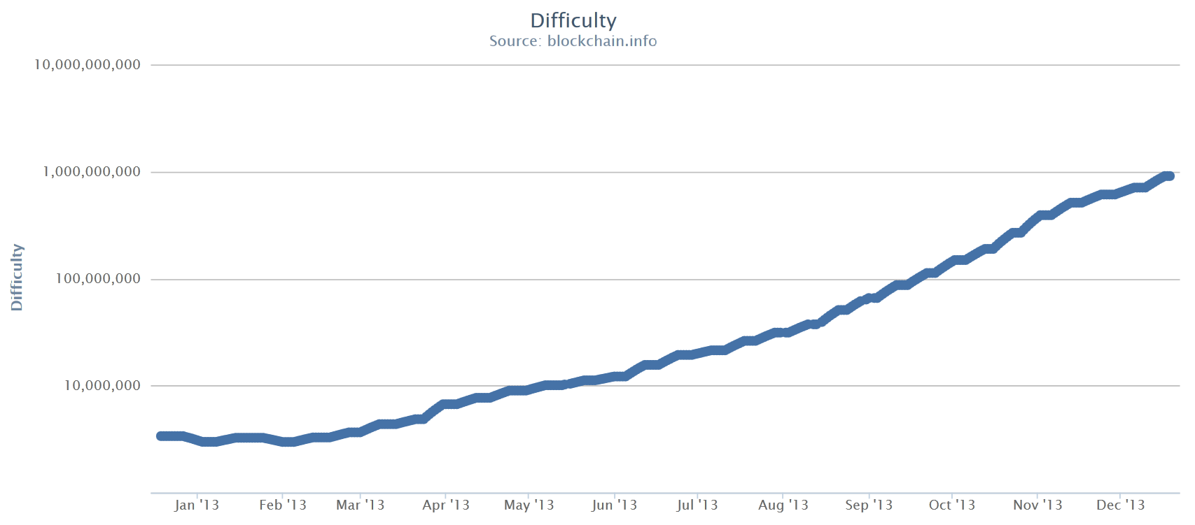 Bitcoin_difficulty_grow_ during_2013