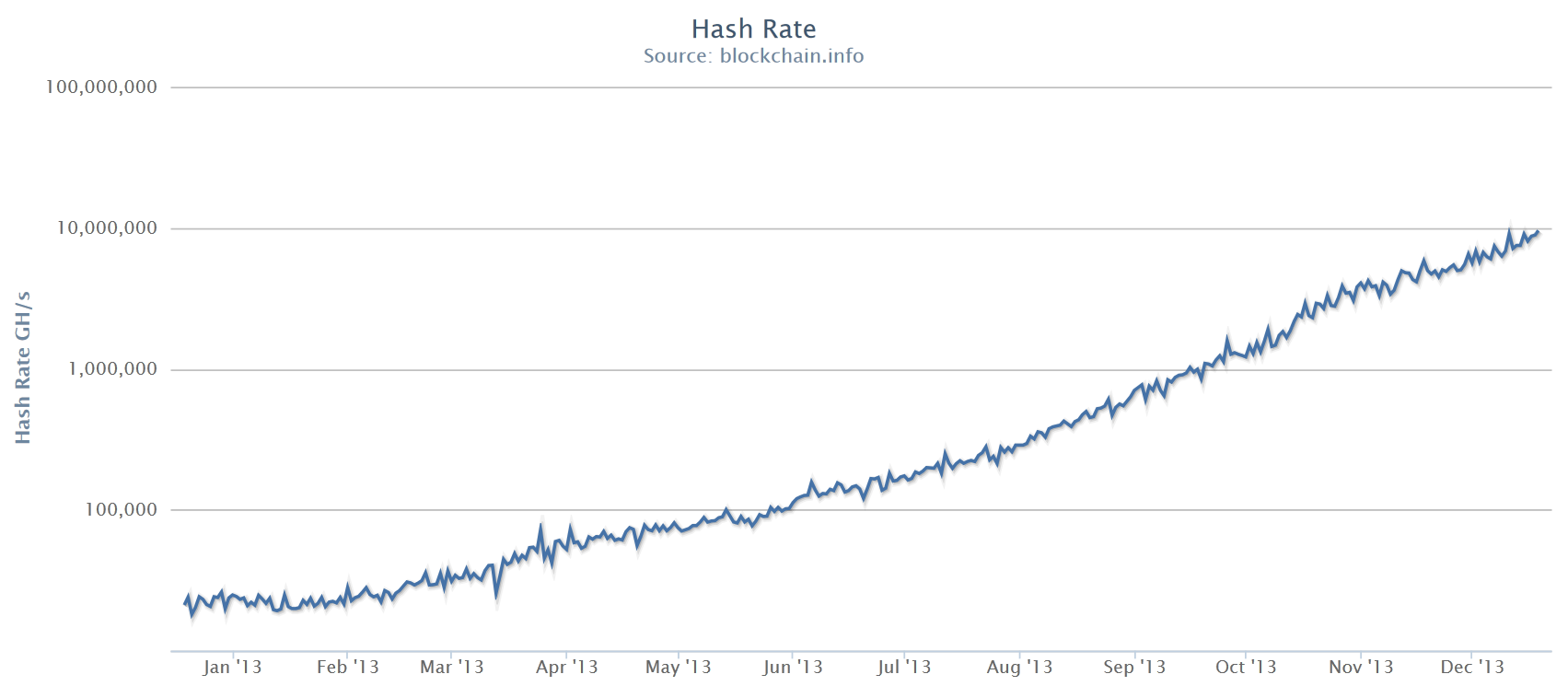 Bitcoin_hashrate_growing_during_2013