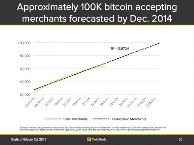 bitcoin-merchants-forecast-630x472