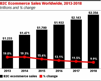 ecommerce_growth