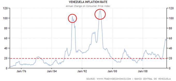 venezulainflation