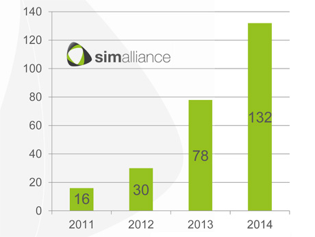simalliance-nfc-sim-shipments-2014