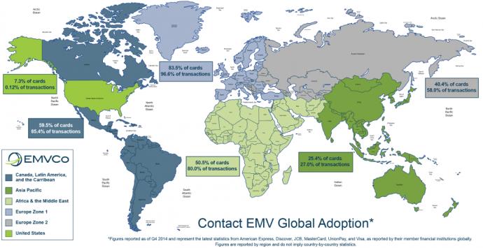 Стандарт EMV
