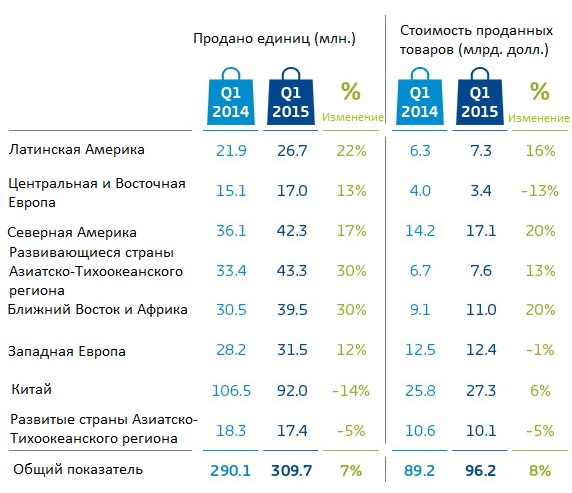 Smartphone-sales