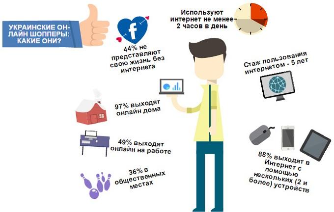 ukrainian_online_shoppers