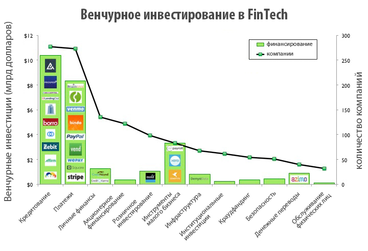 venture-investing-in-fintech
