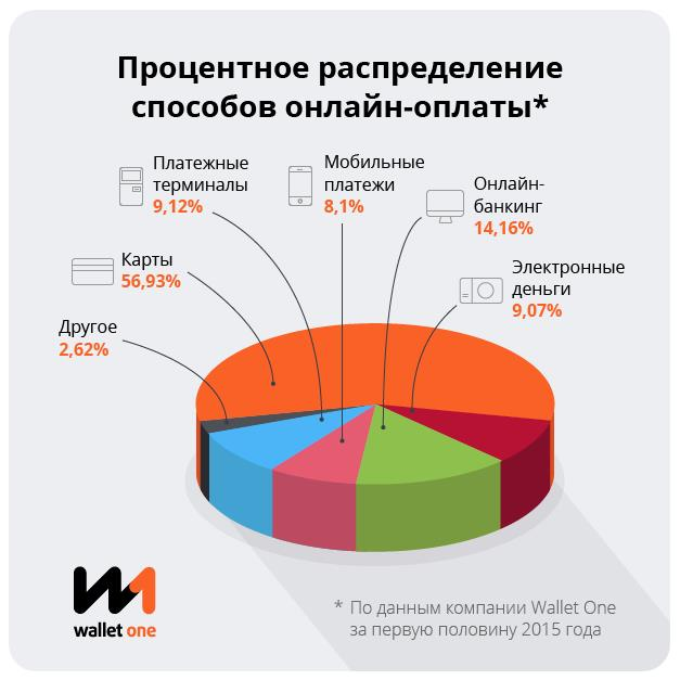 Процентное распределение способов онлайн-платежей за первое полугодие 2015 г