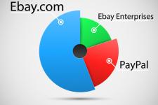 EBay откажется от еще одного подразделения