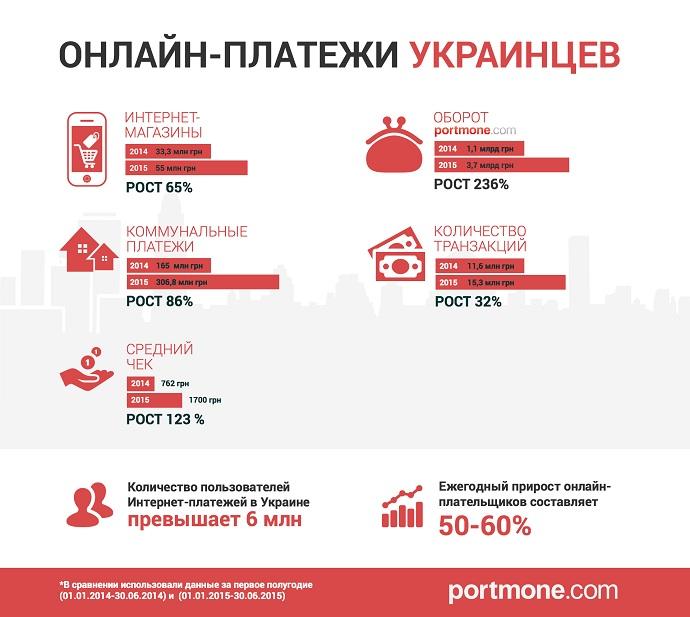 portmone_infograph