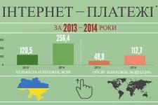 Интернет-платежи в Украине: инфографика НБУ