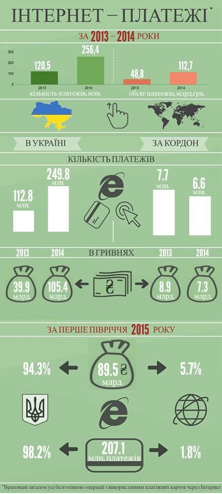 интернет-платежи в Украине