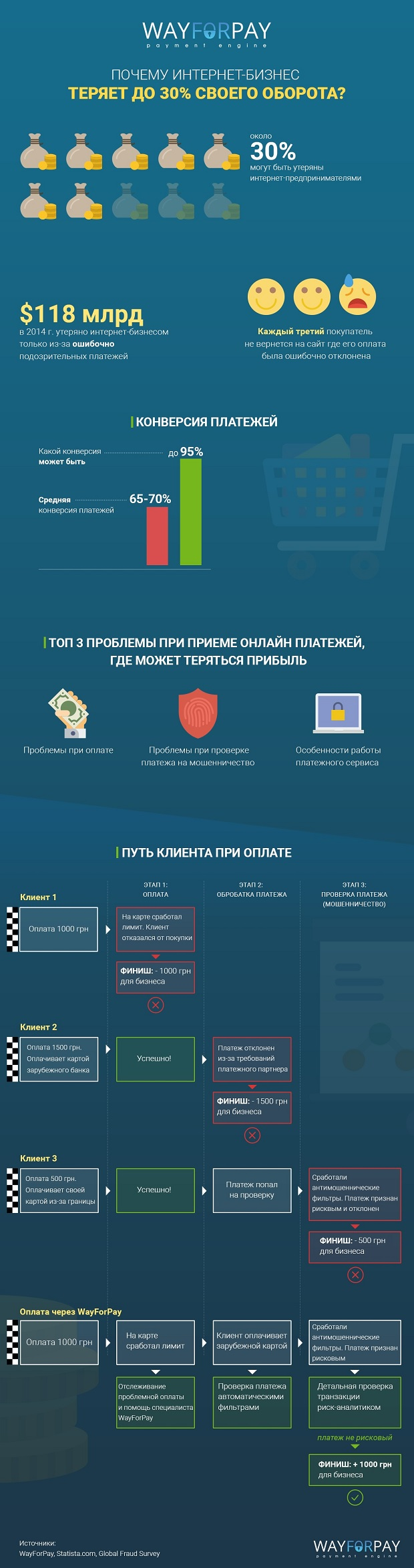 wayforpay_infographics