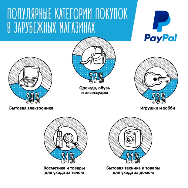 paypal_ecom21_2