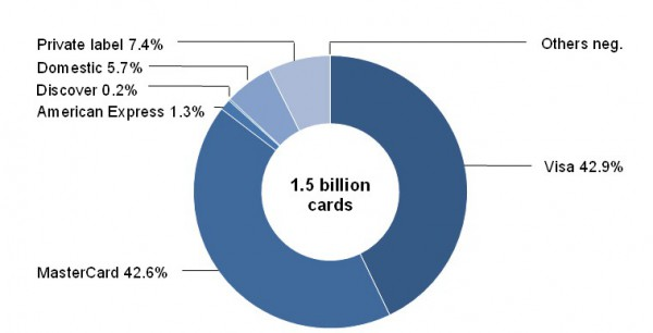 Share-of-Cards-by-Scheme-in-Europe-2014