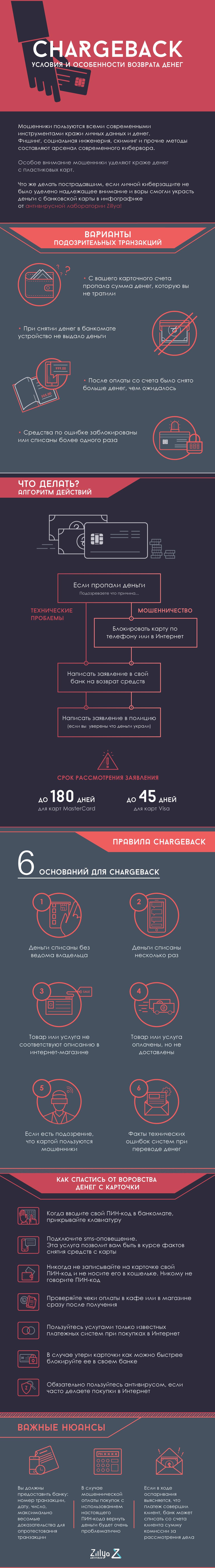 chargeback_zillya