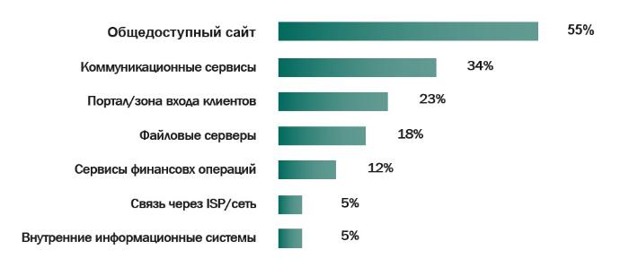 Сервисы, пострадавшие в результате DDoS-атак в 2015 году