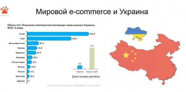 мировой еком и украина