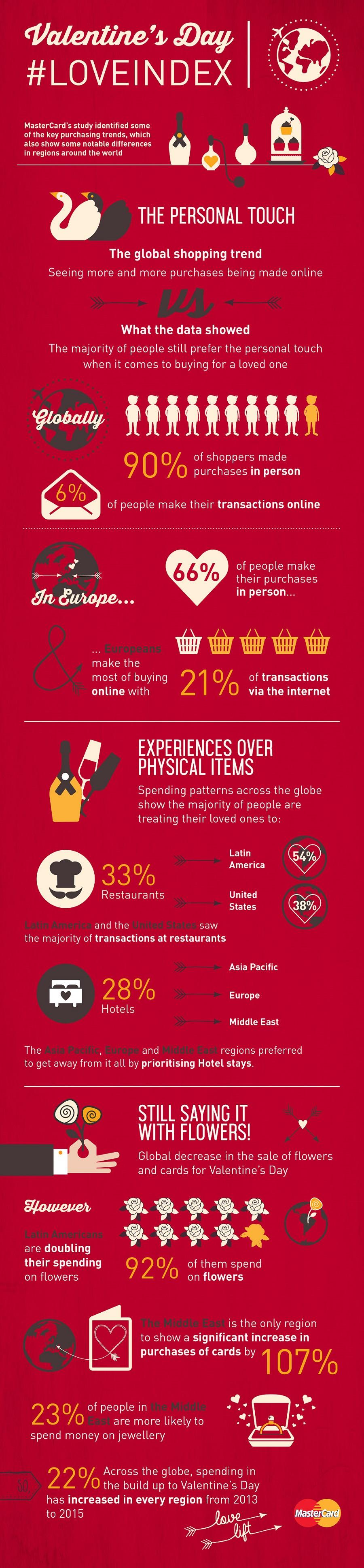 Mastercard-Valentine-Interactive