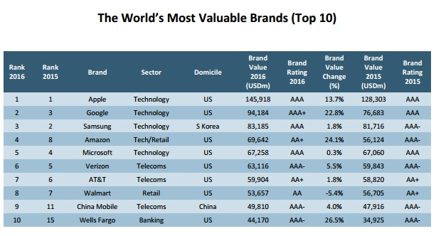 most_valuable_brands_2015