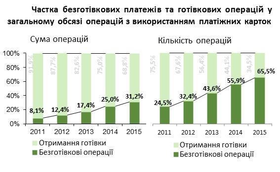 Число активных платежных карт уменьшилось на6,7%