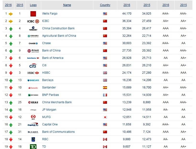 banks_rating_2016