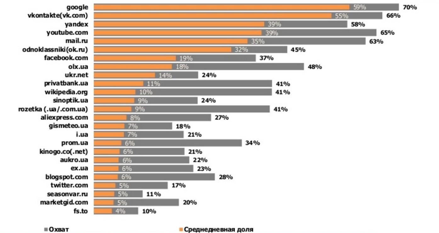 рейтинг сайтов