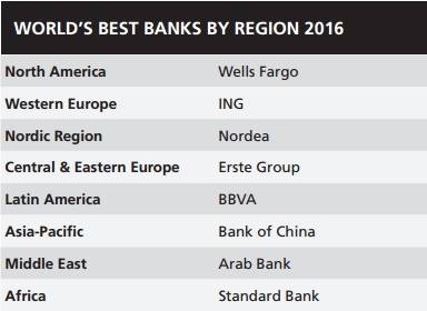 banks_world_rating1
