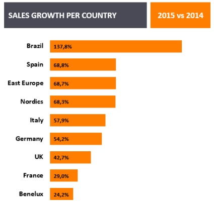 mobile_sales_growth