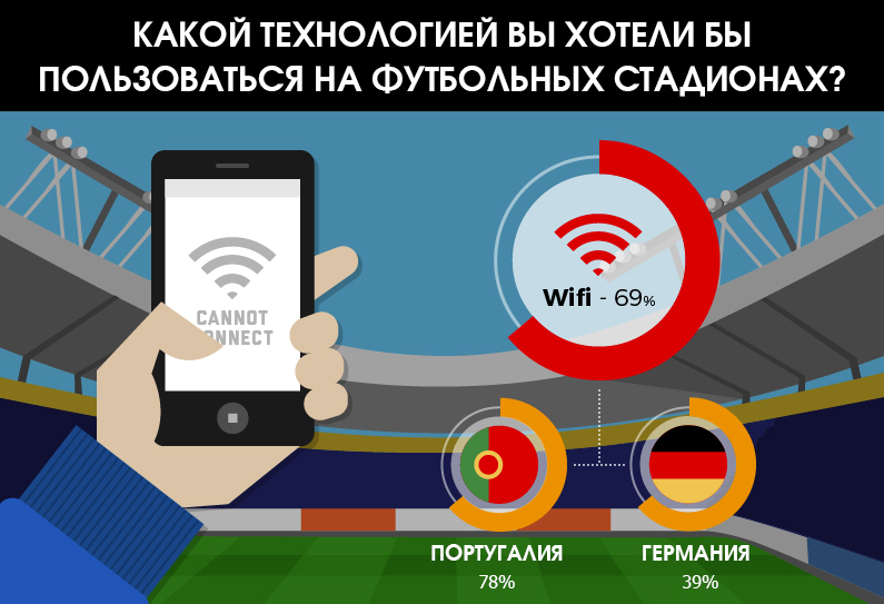 wi-fi-stadio