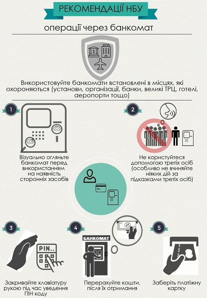 рекомендации нбу по банкоматам