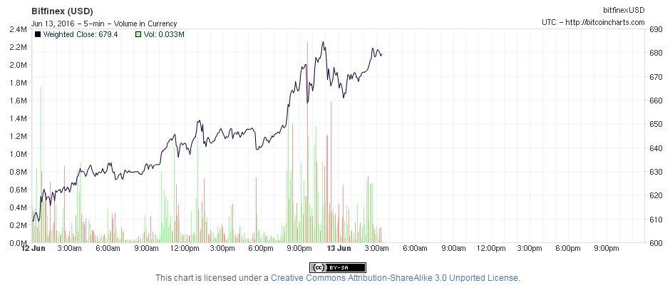 торги биткоин на выходных