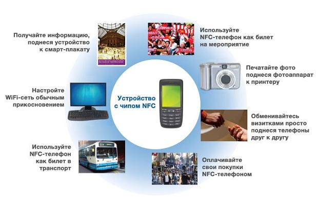 устройства с NFC