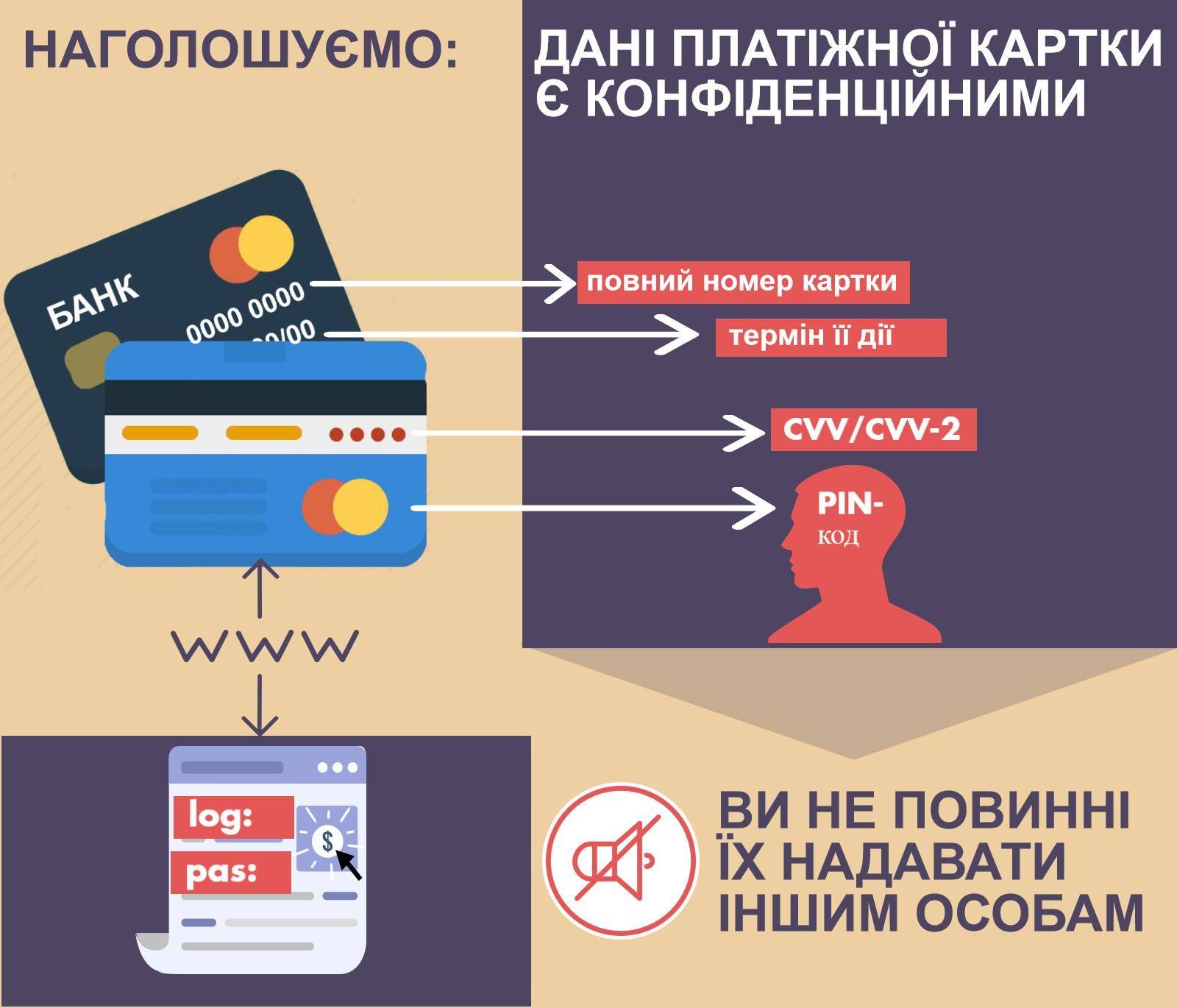 данные банковских карт