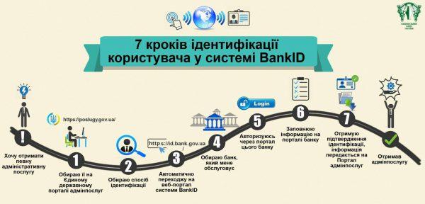 Электронное правительство в украине