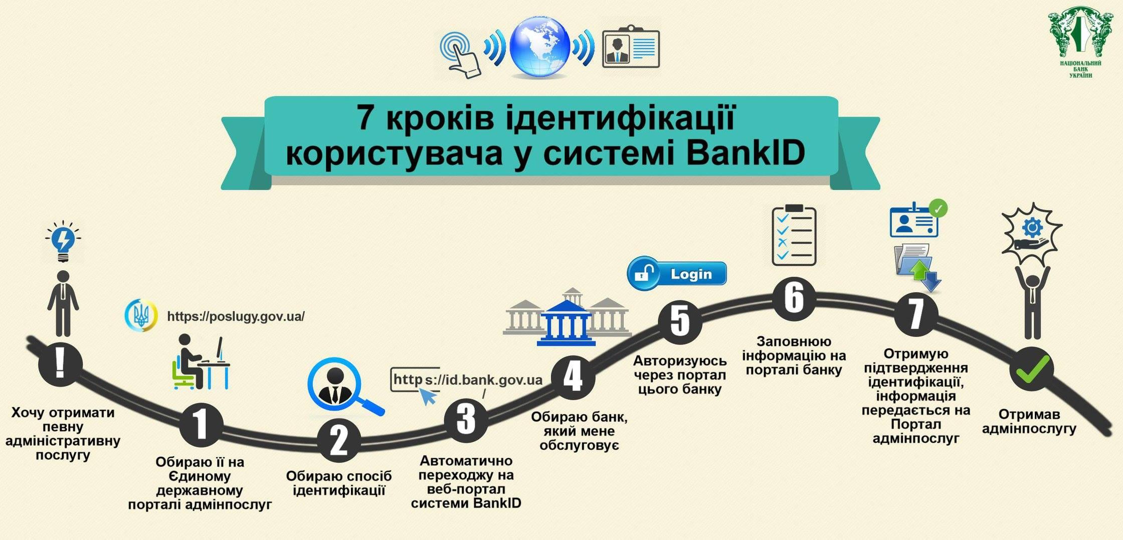 государственный BankID