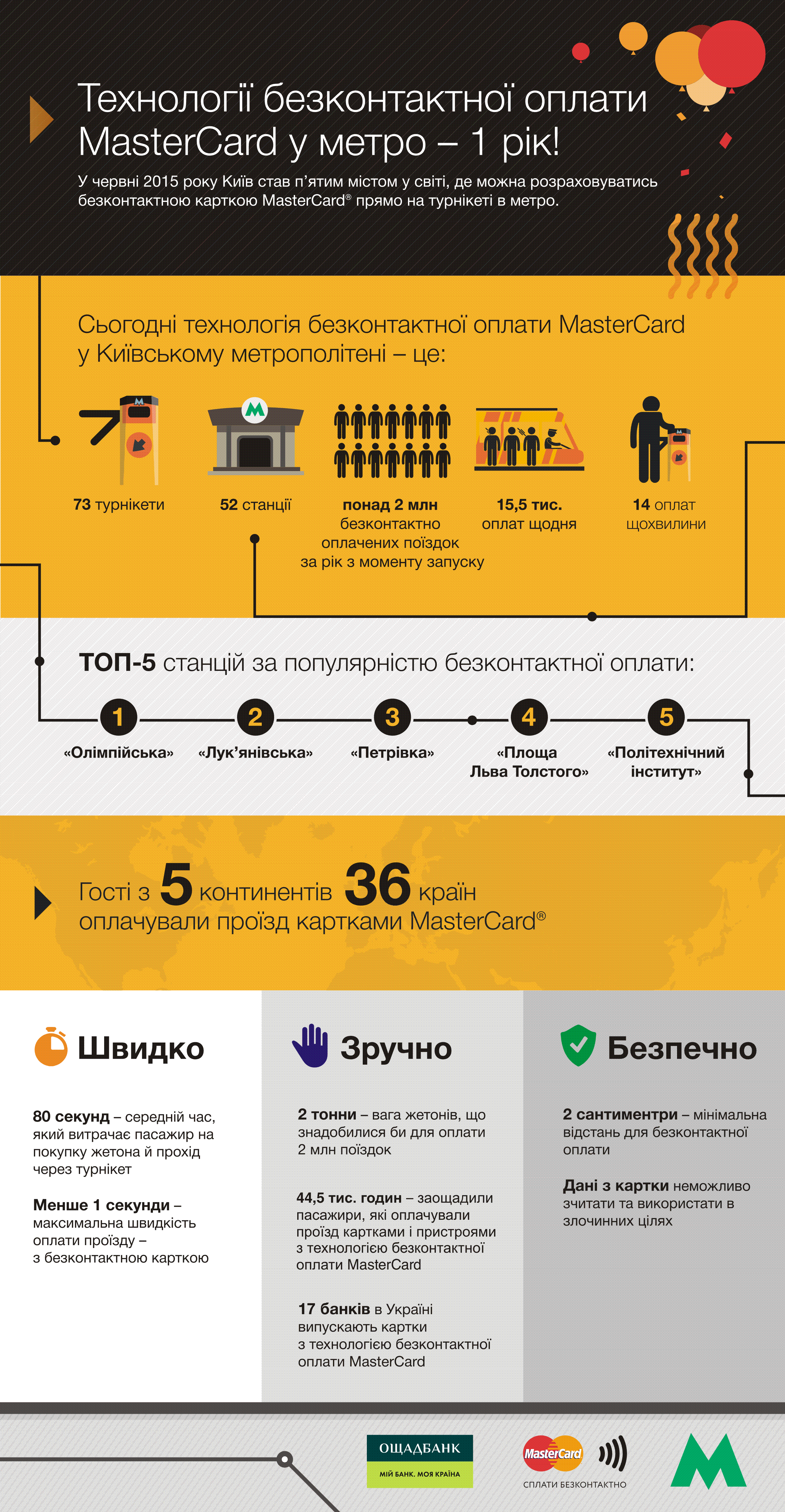 Infographics_MC Contactless