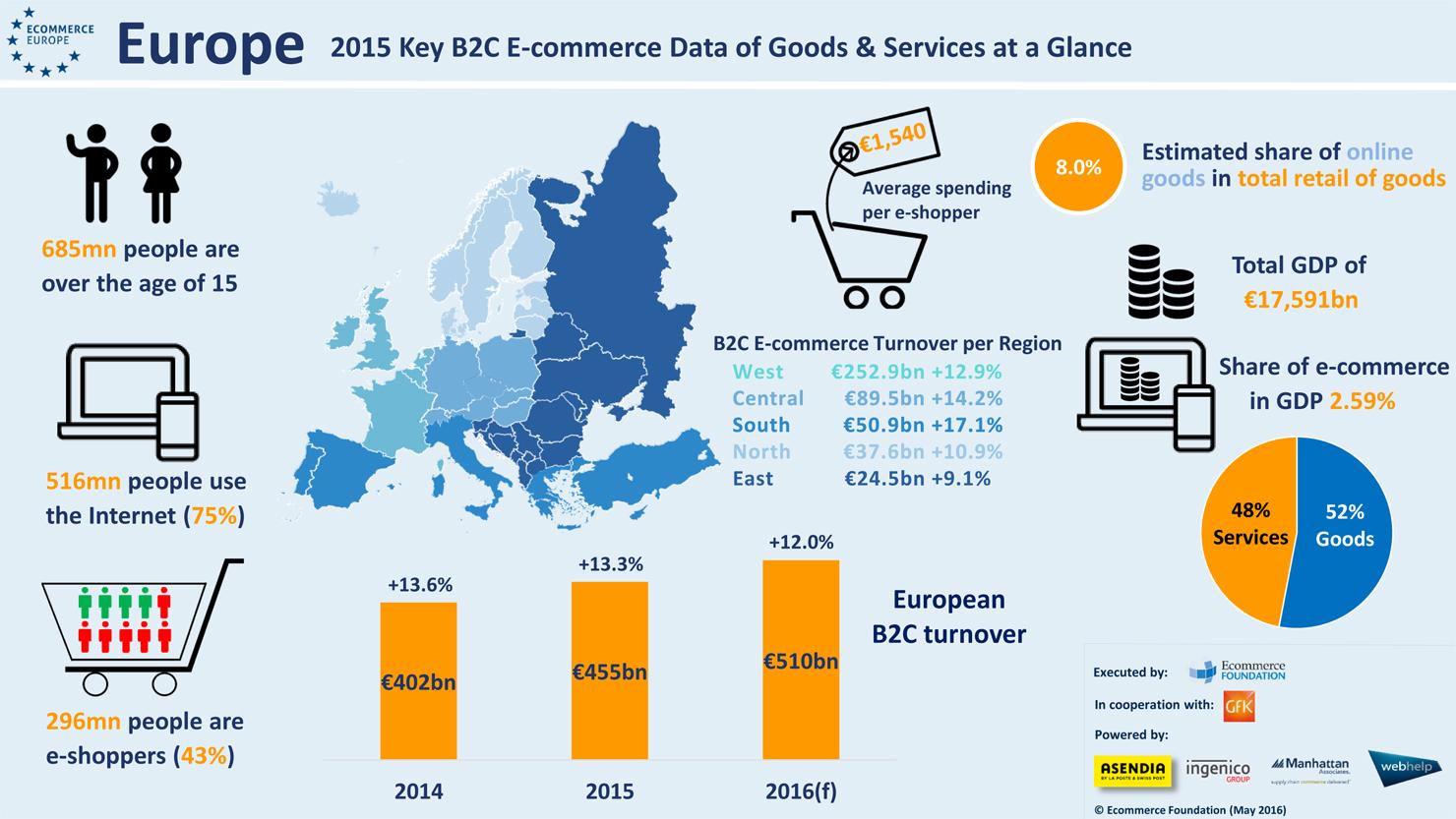 ecommerce_europe_2016f