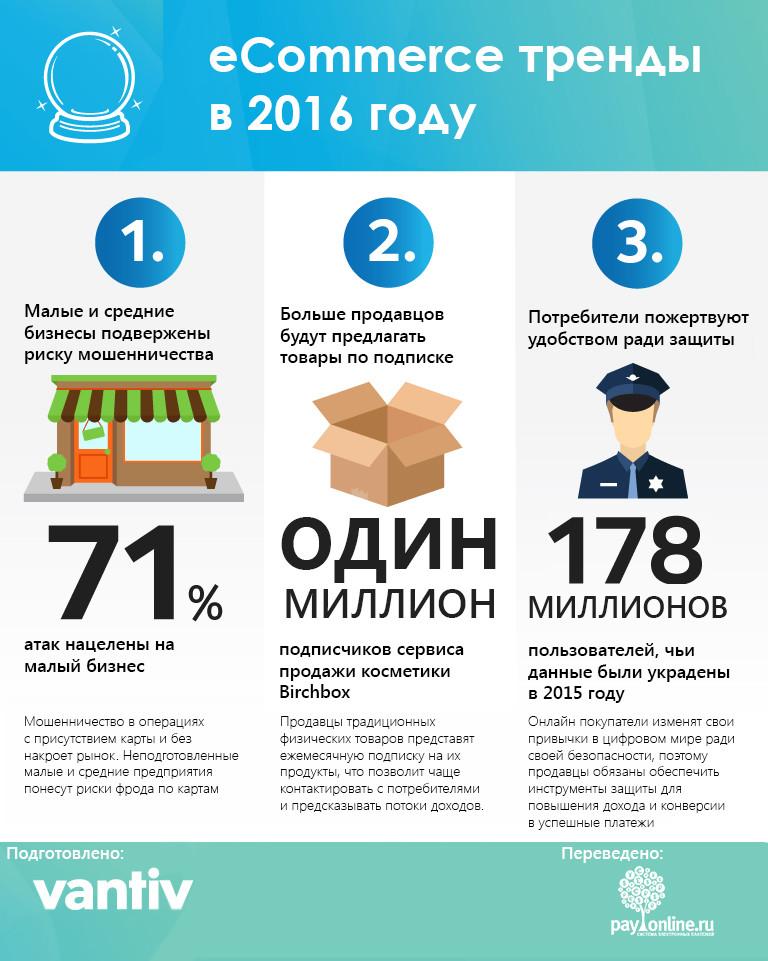 payonline инфографика