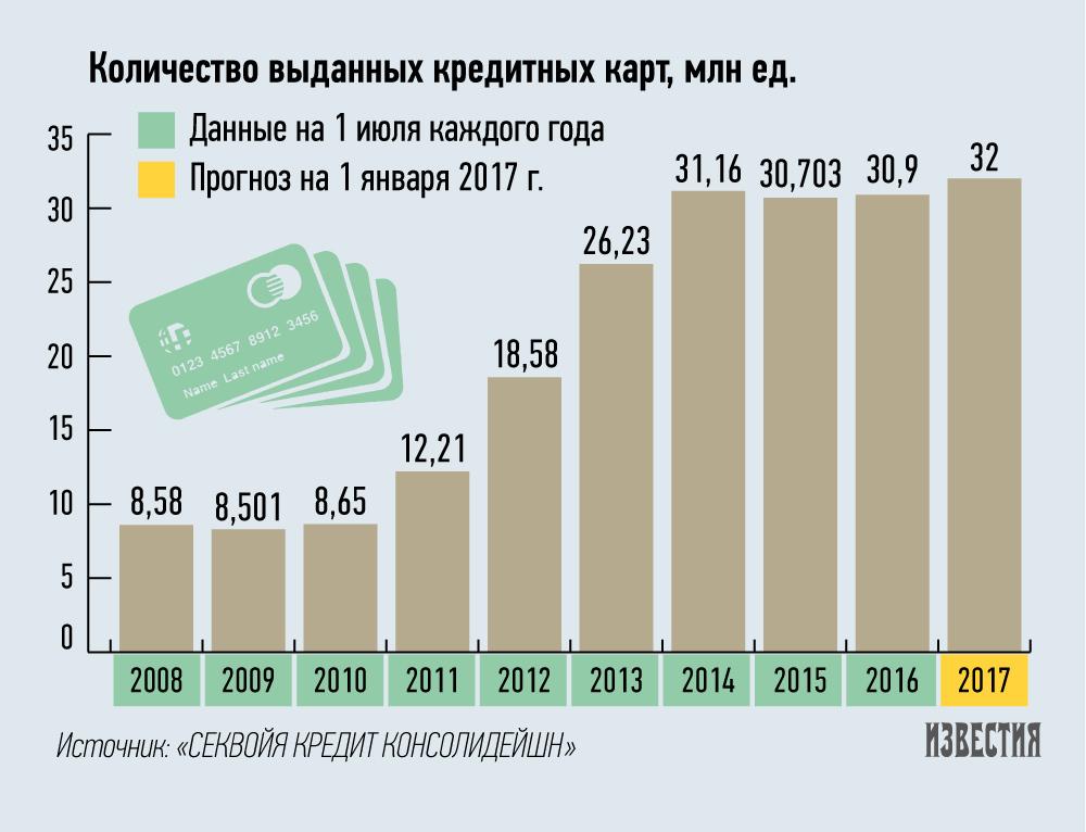 кредитные карты в россии 1