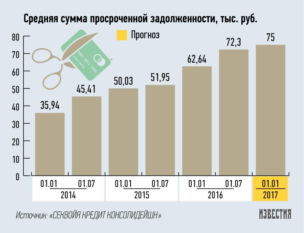 кредитные карты в россии 2