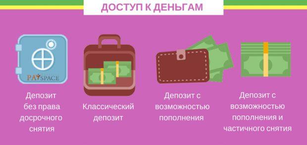 Как выбрать депозит в Украине