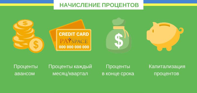 Такой депозит становится просто невыгодным для банка, ведь в данном случае сбербанку придется уплачивать процент выше, чем тот, который станут выплачивать банку кредиторы.