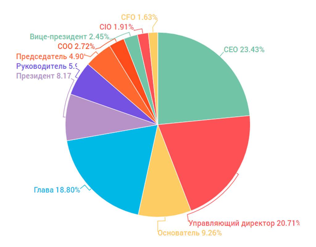 диаграмма руководители
