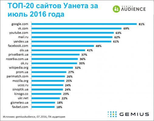 рейтинг самых посещаемых сайтов