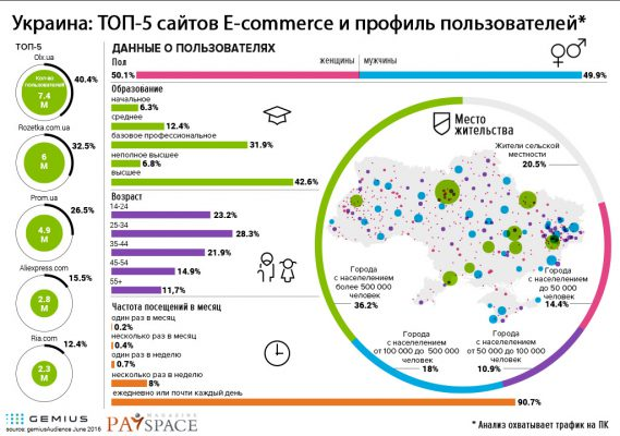 2016_07_UkrainaEcommerceENG