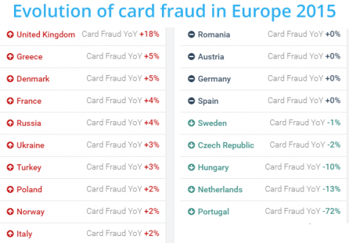 evolution_card_fraud_europe