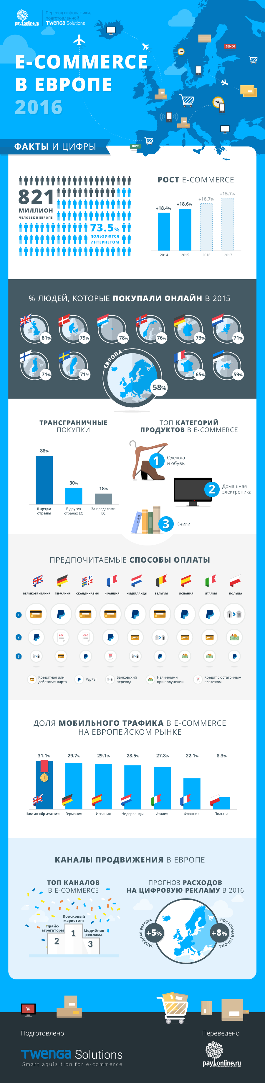 payonline infographics