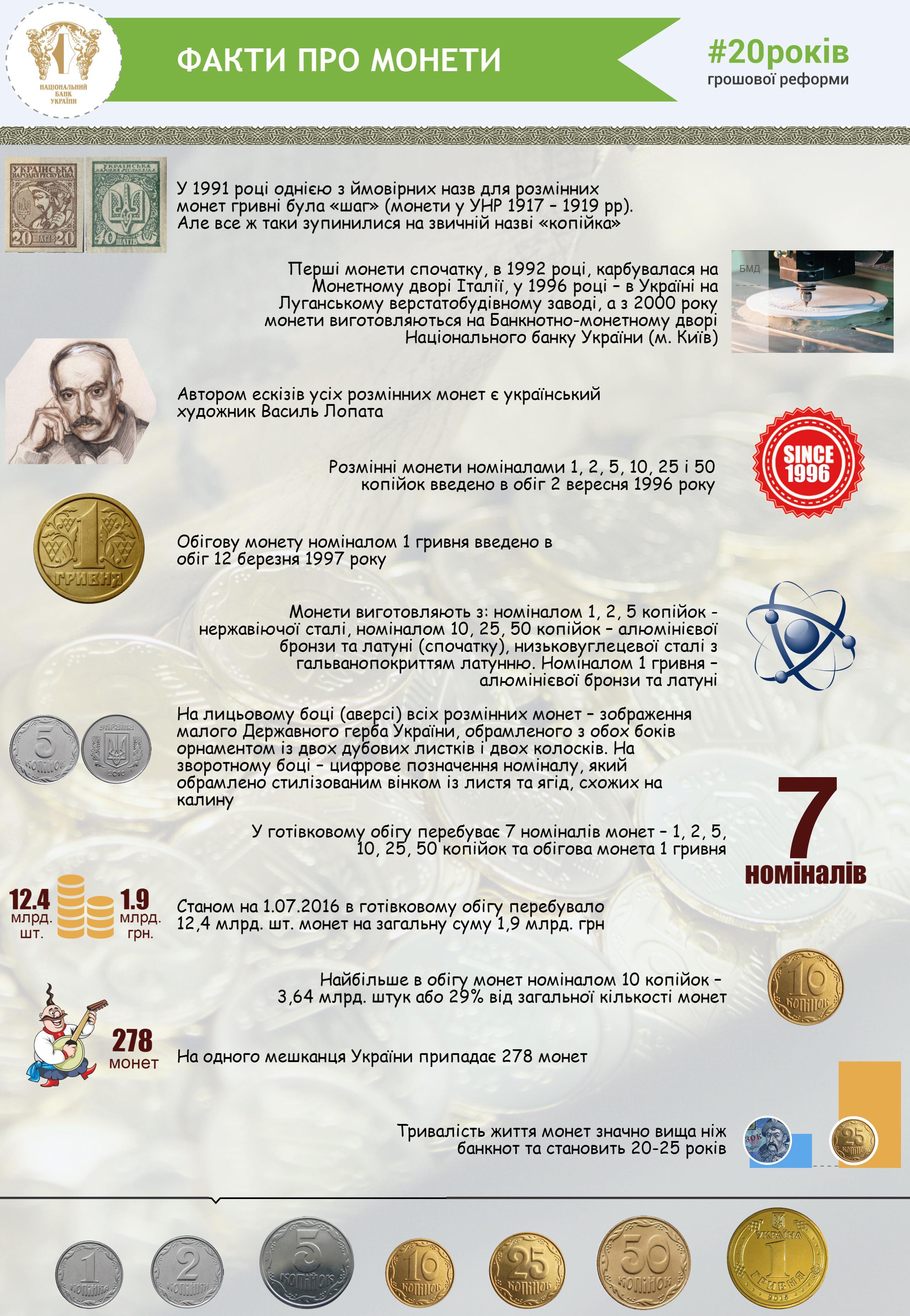 Факти про монети 2560 x