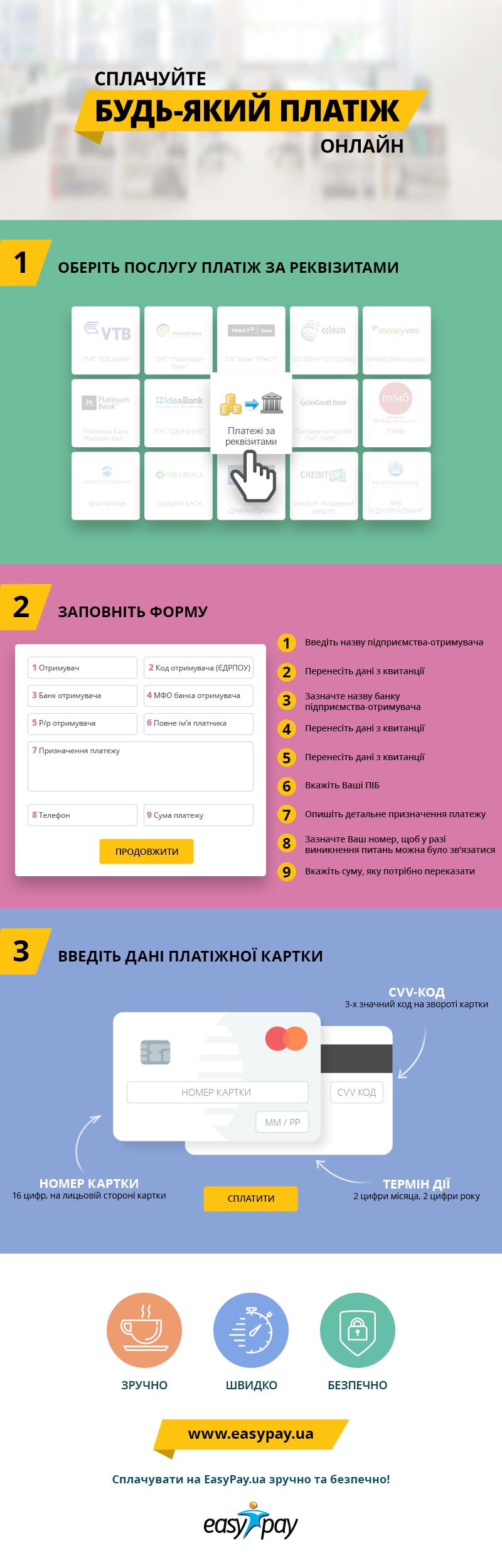 инфографика easypay